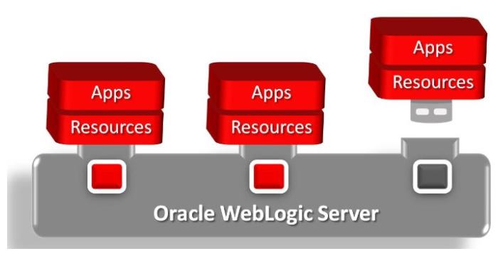 Insystems WebLogic server multitenant