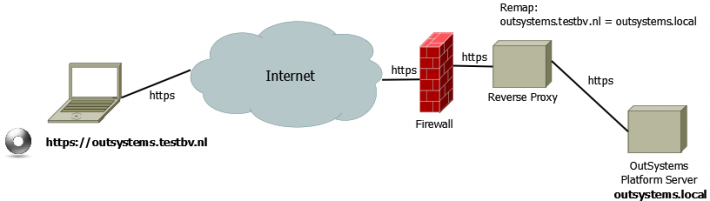 Insystems Reverse Proxy